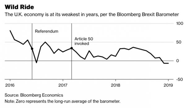 Economía de Reino Unido según el Barómetro del Brexit