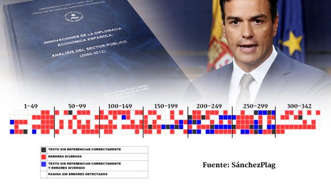 El 'doctor' Sánchez no hilvana más de 7 páginas sin plagio o errores en su tesis doctoral