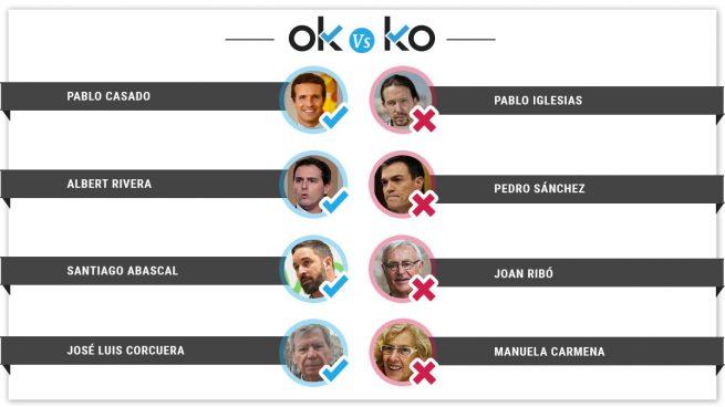 Los OK y KO del lunes, 11 de febrero