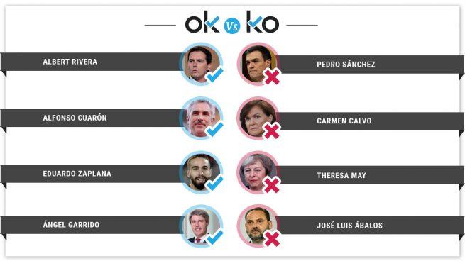 Los OK y los KO del martes, 12 de febrero