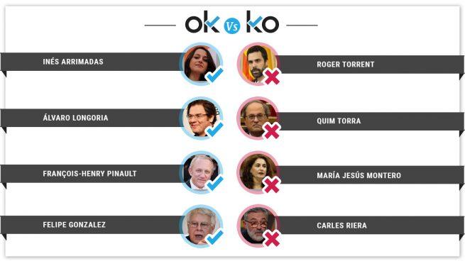 Los OK y los KO del miércoles, 13 de febrero