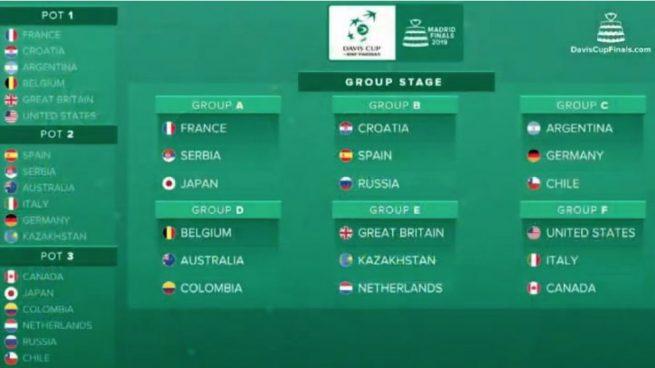 España, en el Grupo B junto con Croacia y Rusia