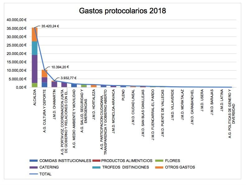 Carmena marca récord en gastos en comidas y protocolo en 2018: un 32% más que en 2016