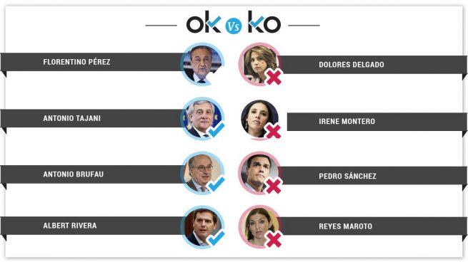 Los OK y los KO del sábado, 16 de febrero
