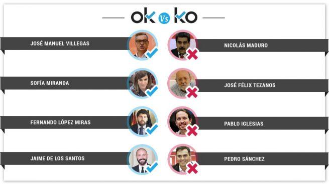 Los OK y los KO del martes, 19 de febrero