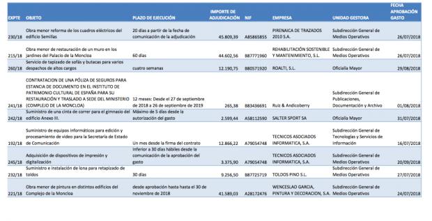 Sánchez no sólo cambió el colchón: gastó 90.000 € en muebles y obras tras llegar a La Moncloa
