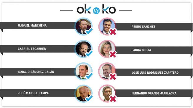Los OK y los KO del miércoles, 20 de febrero