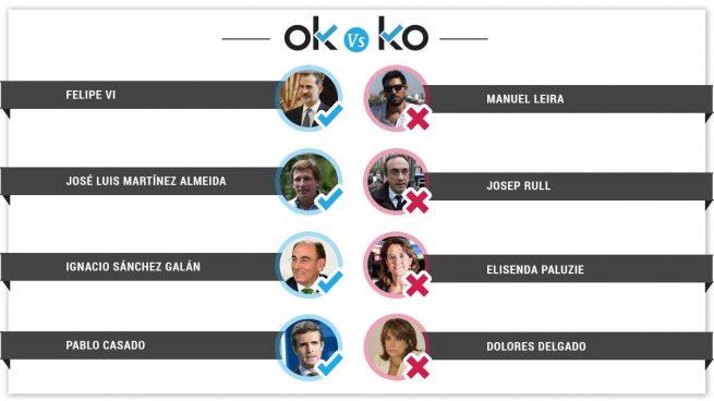 Los OK y los KO del jueves, 21 de febrero