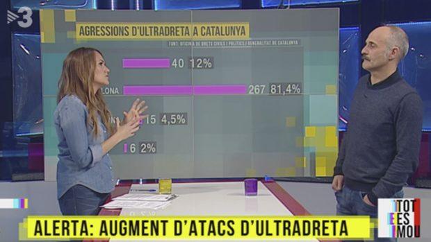 El 'informe' de Torra sobre los 20 grupos de ultraderecha que agreden en Cataluña no existe