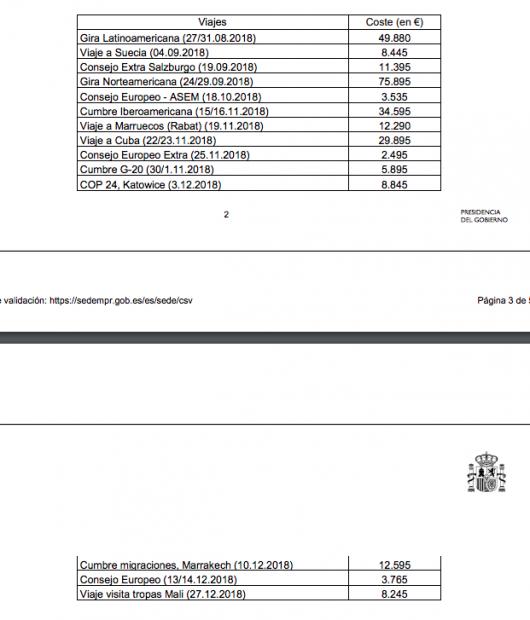 Moncloa gasta 121.000 € en un contrato de urgencia para el autobombo de Sánchez durante la campaña