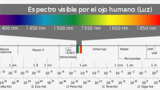 espectro electromagnético