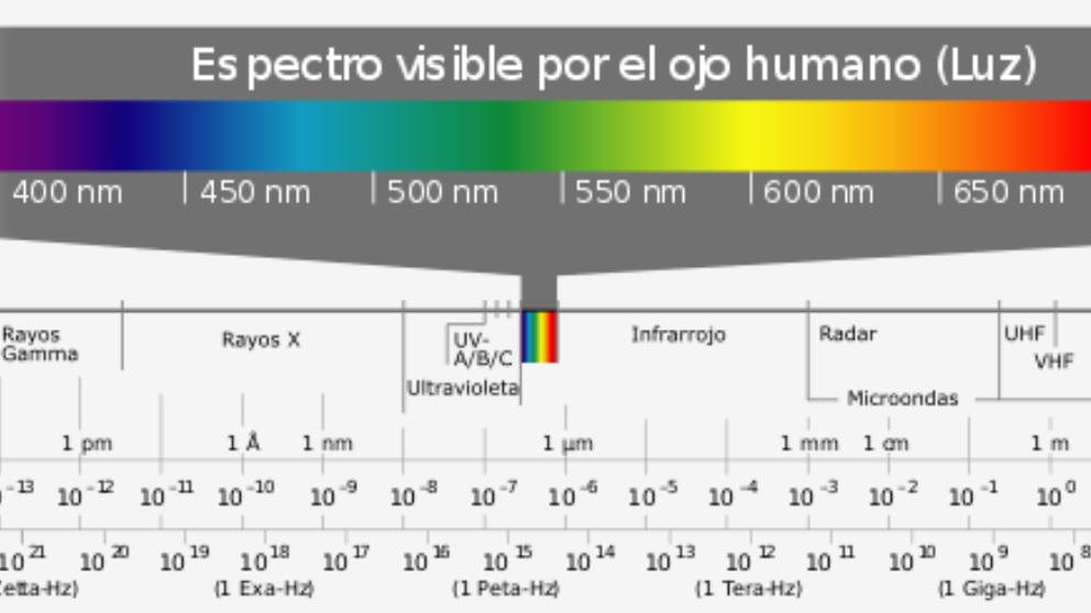 Conoce qué es el espectro electromagnético