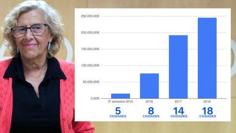 Manuela Carmena y el gasto anual del Ayuntamiento en viajes y el desglose de sus salidas. (Datos: Portal de Transparencia – Elaboración: OKDIARIO)