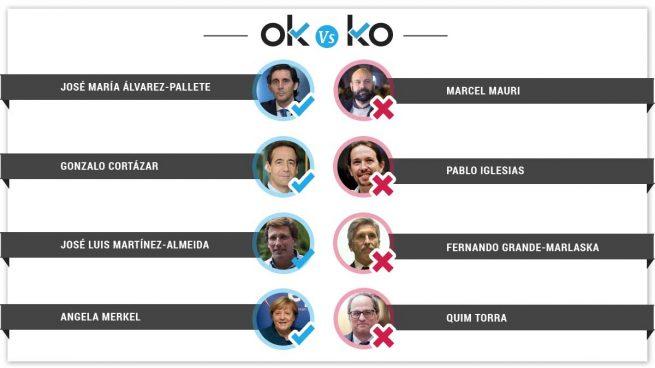 Los OK y los KO del martes, 26 de febrero
