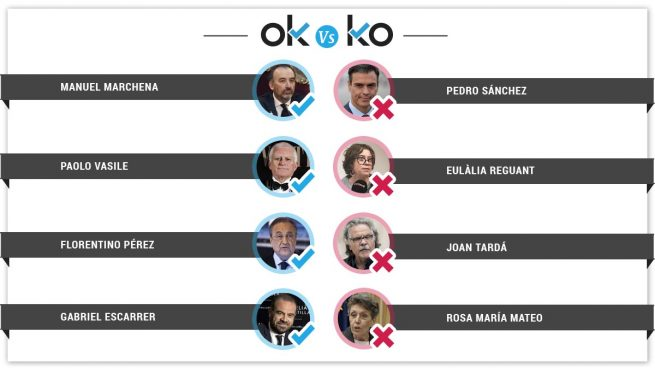 Los OK y los KO del jueves, 28 de febrero