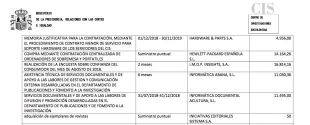 El CIS compró con dinero público ejemplares de la revista que dirige Tezanos