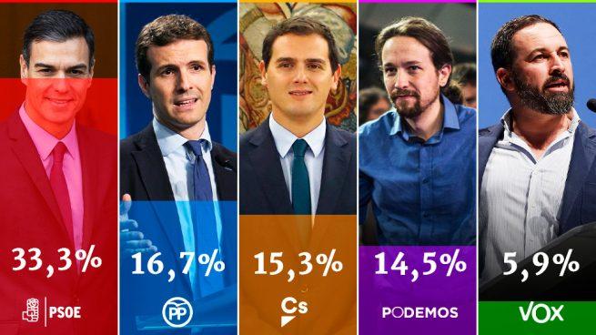 El CIS de Tezanos dispara al PSOE hasta el 33,3 %, que dobla al PP, y ningunea a VOX