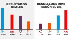Según el CIS de Tezanos el PSOE ganó las elecciones de 2016