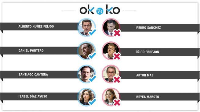 Los OK y los KO del sábado, 2 de marzo