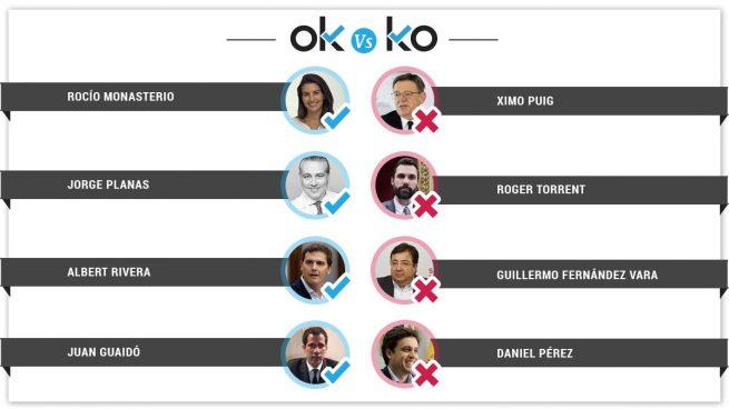 Los OK y los KO del martes, 5 de marzo