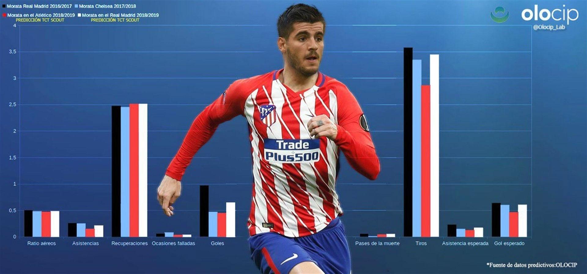 Álvaro Morata marcaría más goles en el Real Madrid actual que en el Atlético y superaría la media de Bale y Benzema