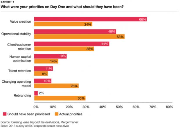 Las operaciones empresariales se resisten: el 40% de los ejecutivos cree que no generan suficiente valor