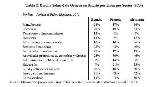 Así es la brecha salarial según tu trabajo y edad