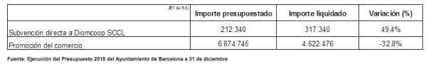 Colau subvenciona a los manteros el 50% más de lo previsto y recorta el 32% las ayudas los comercios