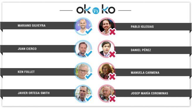 Los OK y los KO del jueves, 7 de marzo