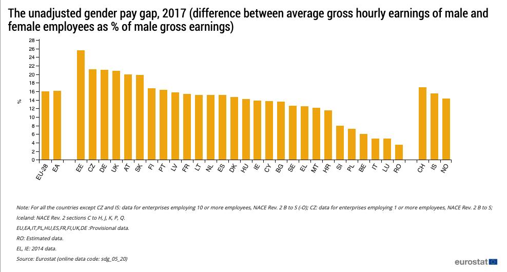 España es la segunda gran economía europea con menor brecha salarial entre hombres y mujeres