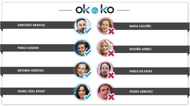Los OK y los KO del sábado, 9 de marzo
