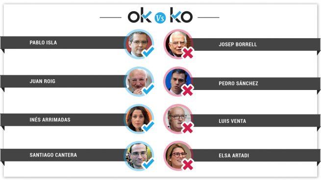 Los OK y los KO del miércoles, 13 de marzo