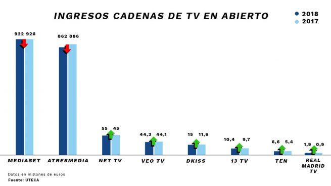 Las pequeñas TDT 'arañan' en 2018 una parte del pastel publicitario a Telecinco y Antena 3 TV