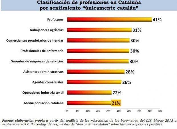 El sindicato del asesino de Bultó ya está entre los mas votados por los profesores de Cataluña