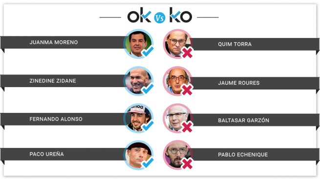 Los OK y los KO del domingo, 17 de marzo