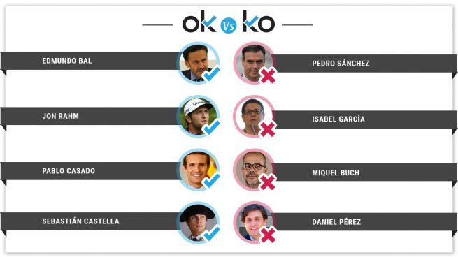 Los OK y los KO del lunes, 18 de marzo