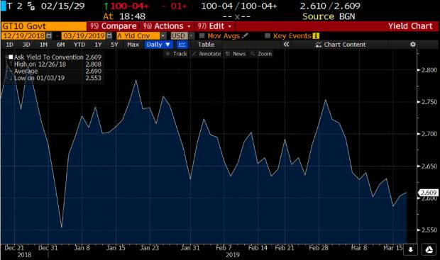La Fed cambia de tercio y el BCE sigue sin margen de actuación