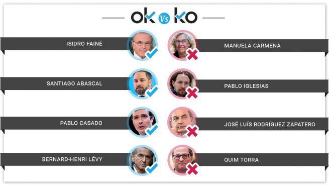 Los OK y los KO del miércoles, 20 de marzo
