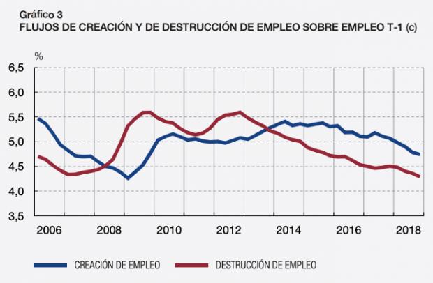 La tasa de destrucción de empleo vuelve a niveles precrisis, según el Banco de España