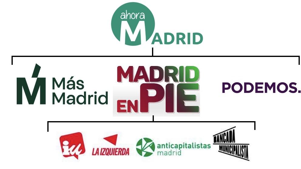 Evolución de Ahora Madrid.