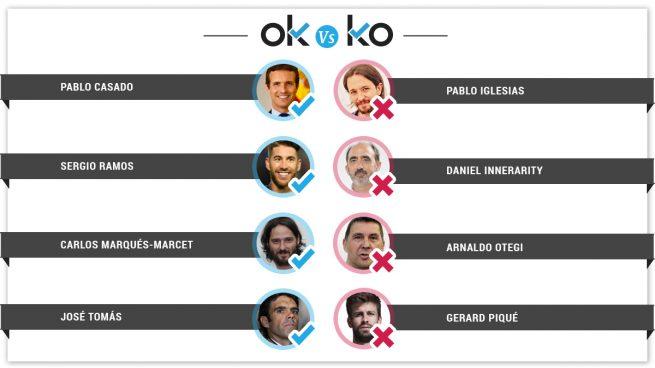 Los OK y los KO del domingo, 24 de marzo