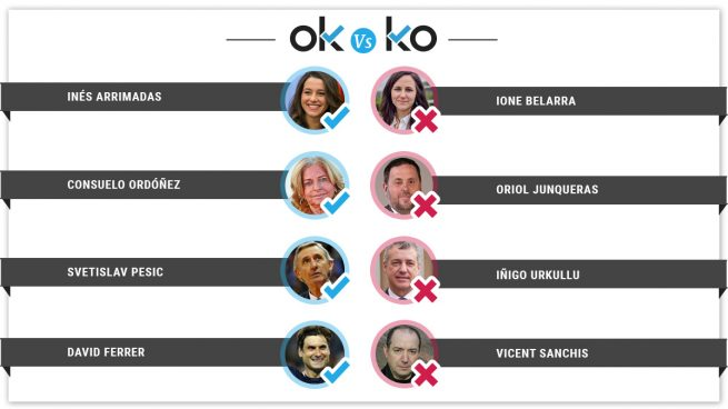 Los OK y los KO del lunes, 25 de marzo