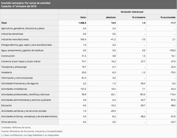La inversión extranjera en servicios financieros de Cataluña se desploma un 36%