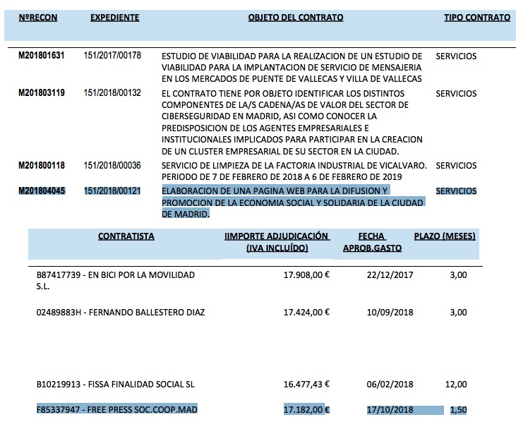 Extracto del registro de contratos menores.