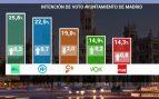 Carmena gana el 26-M con un 25,8% pero el PP puede gobernar con C's y VOX
