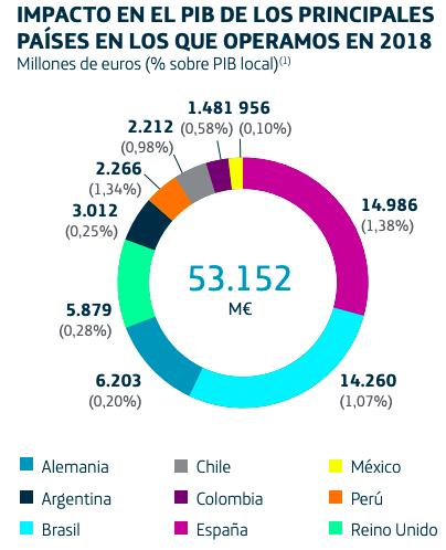 Telefónica aportó a España 14.986 millones en 2018 y el 20% se lo llevó Hacienda