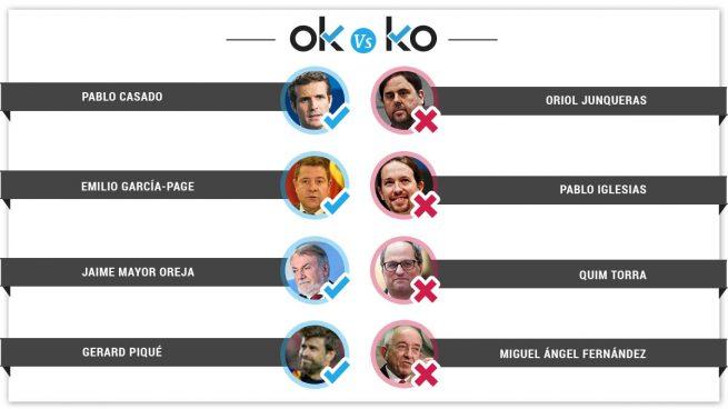 Los OK y los KO del martes, 26 de marzo
