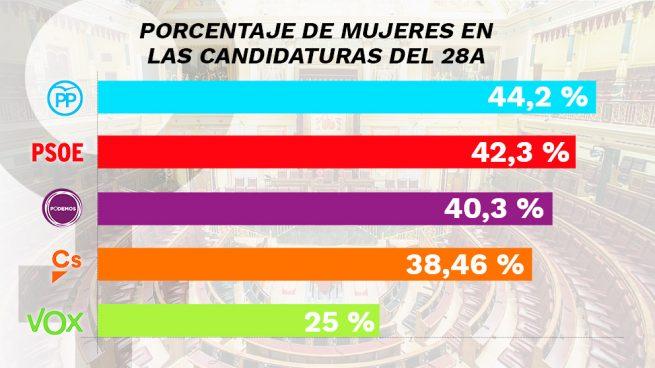 El PP es el partido que presenta más mujeres como cabezas de lista el 28-A