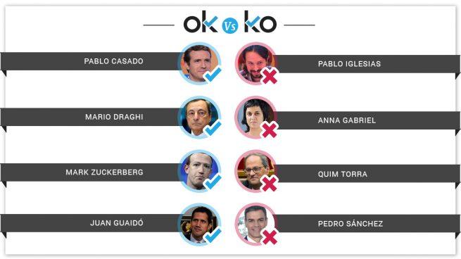 Los OK y los KO del jueves, 28 de marzo