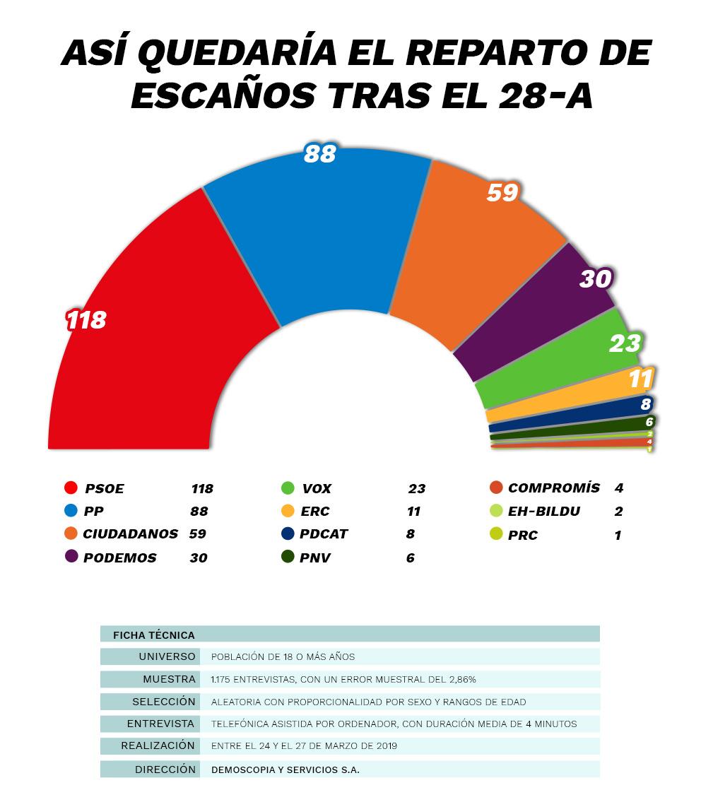 OKENCUESTA / El PSOE y los separatistas suman 180 diputados frente a los 170 del centroderecha y la derecha
